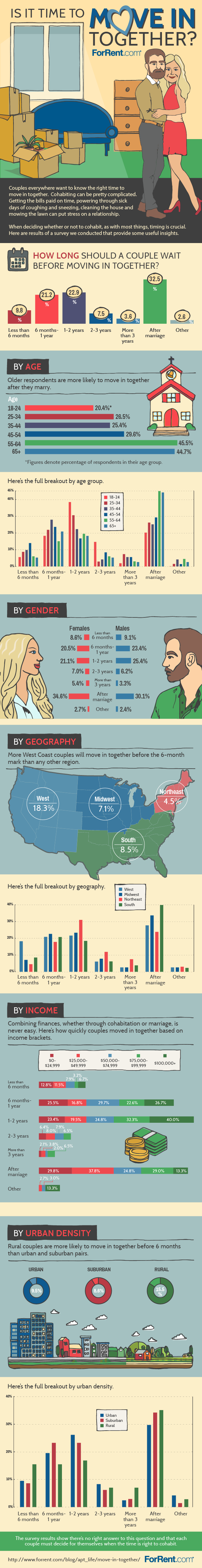 Couples Cohabitating - The Stats