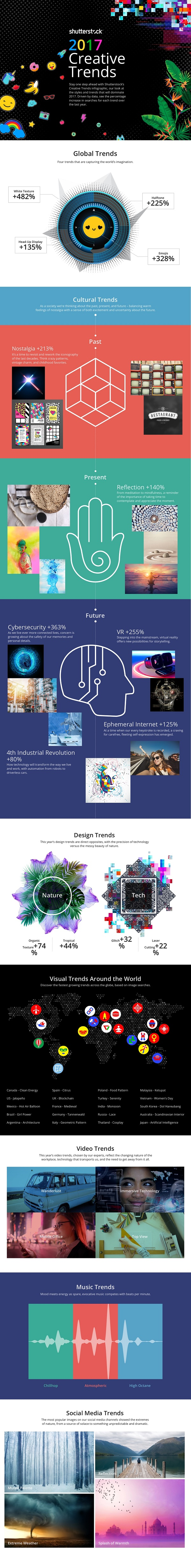 Explore Shutterstock's Global Creative Trends That Will Shape 2017