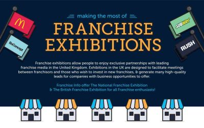 Making The Most of Franchise Exhibitions