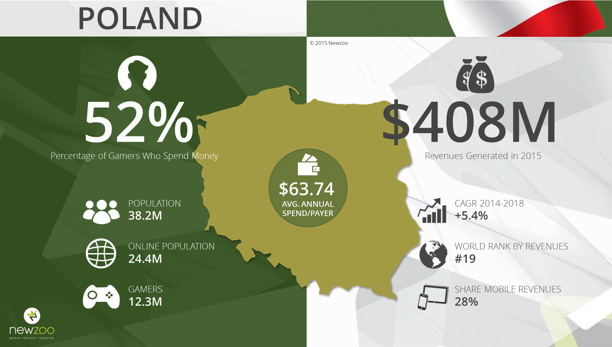 Polish Games Market and the Statistics