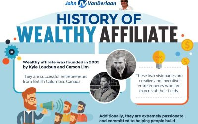 The History of Wealthy Affiliate
