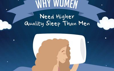 Why Women Need Higher Quality Sleep Than Men
