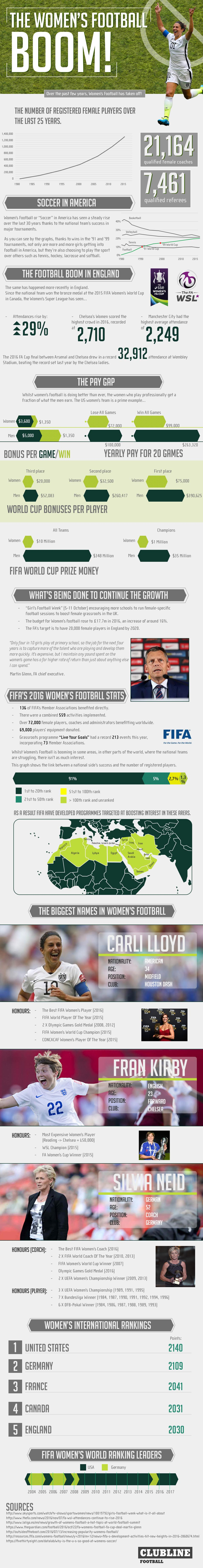 The Women's Football BOOM!