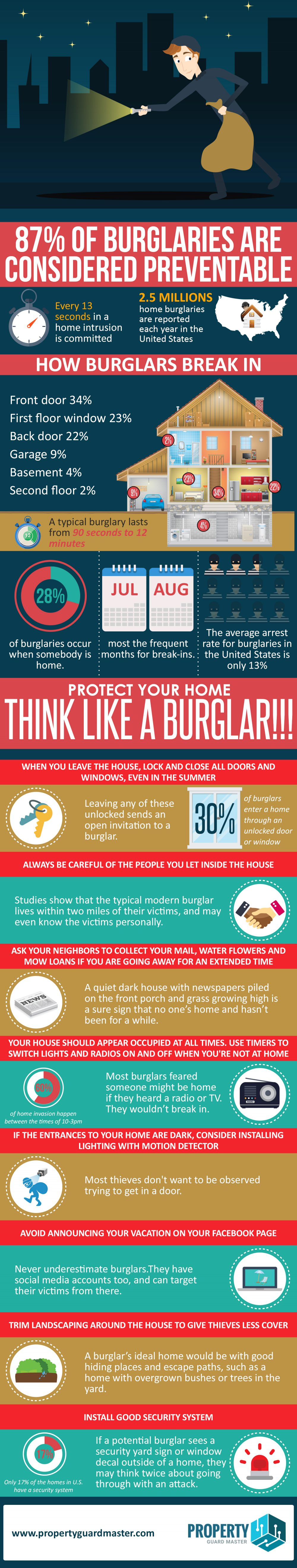 Protect Your Home: Think Like A Burglar