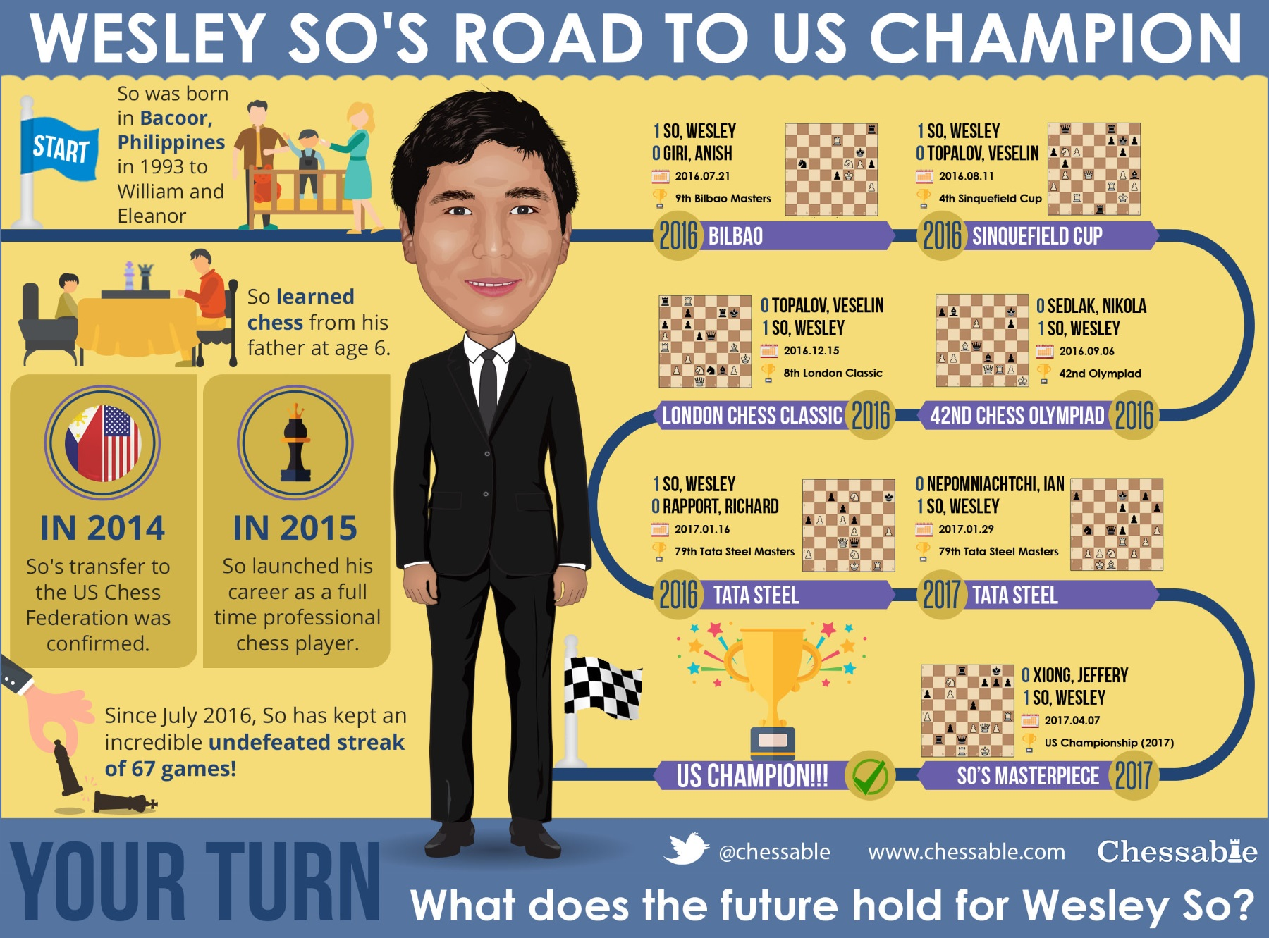 Wesley So's Road To US Champion!