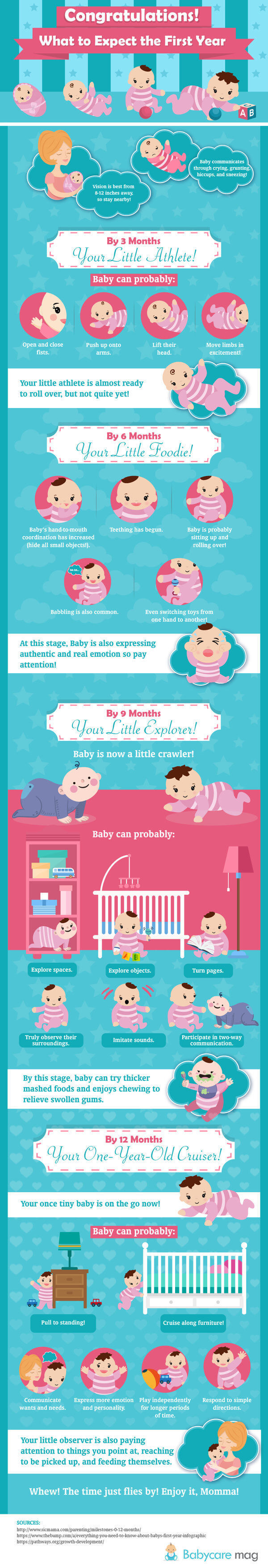 Baby Milestones: What to Expect the First Year