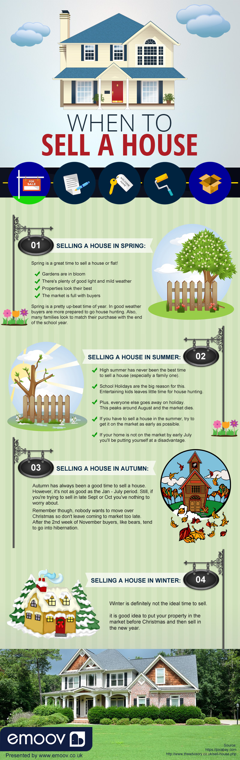 When to Sell a House