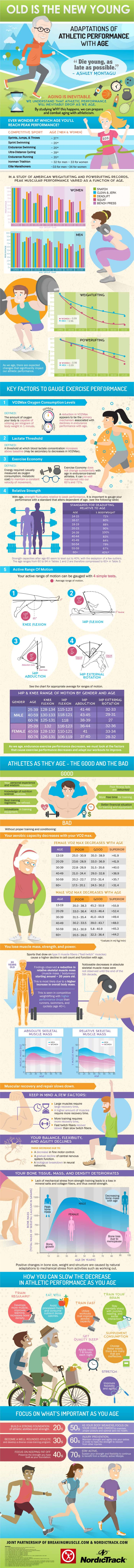 Old is the New Young: Adaptions for Athletic Performance with Age