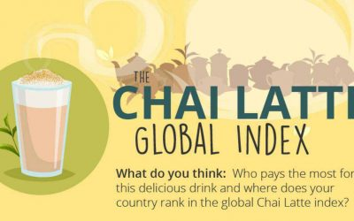 The Chai Latte Global Index