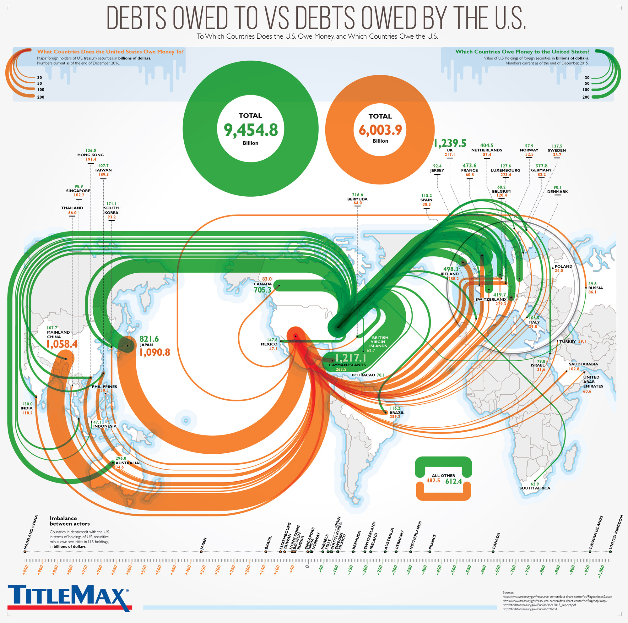 Debts Owed By the US Government VS Debts Owed To It