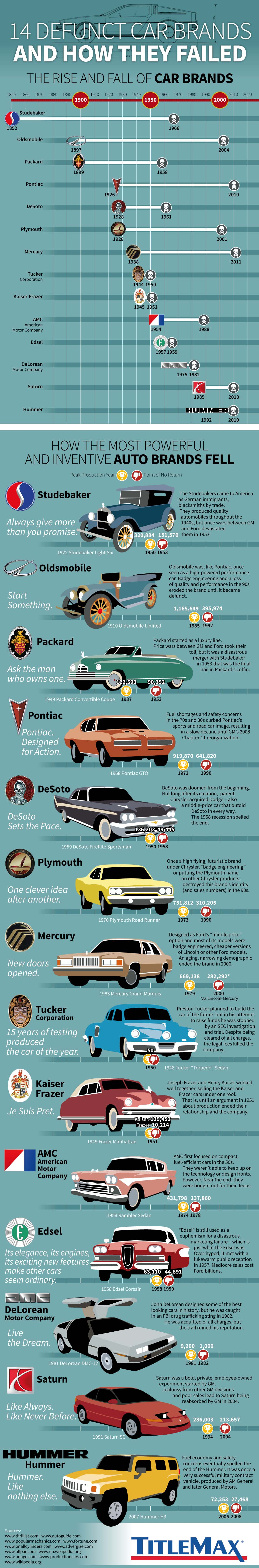 14 defunct car brands and how they failed infographic. Black Bedroom Furniture Sets. Home Design Ideas