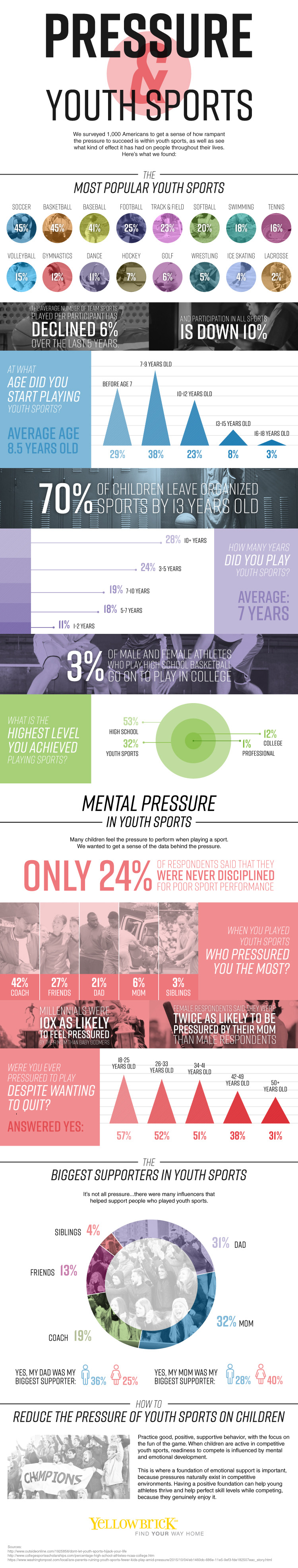 Pressure & Youth Sports