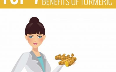 Top 7 Science-Based Health Benefits of Turmeric