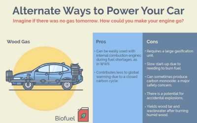 21 Ways to Power Your Car Without Gasoline