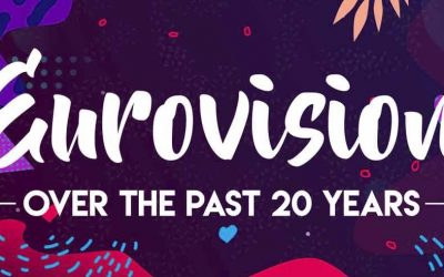 Eurovision Over the Past 20 Years