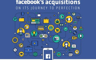 Facebook's Acquisitions on its Journey to Perfection
