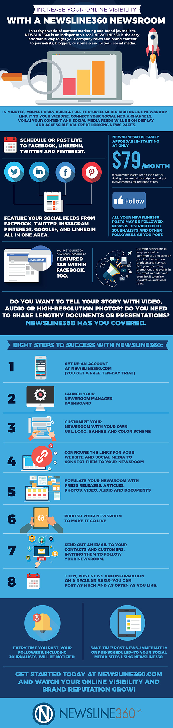 Setting Up Your Newsroom Made Easy