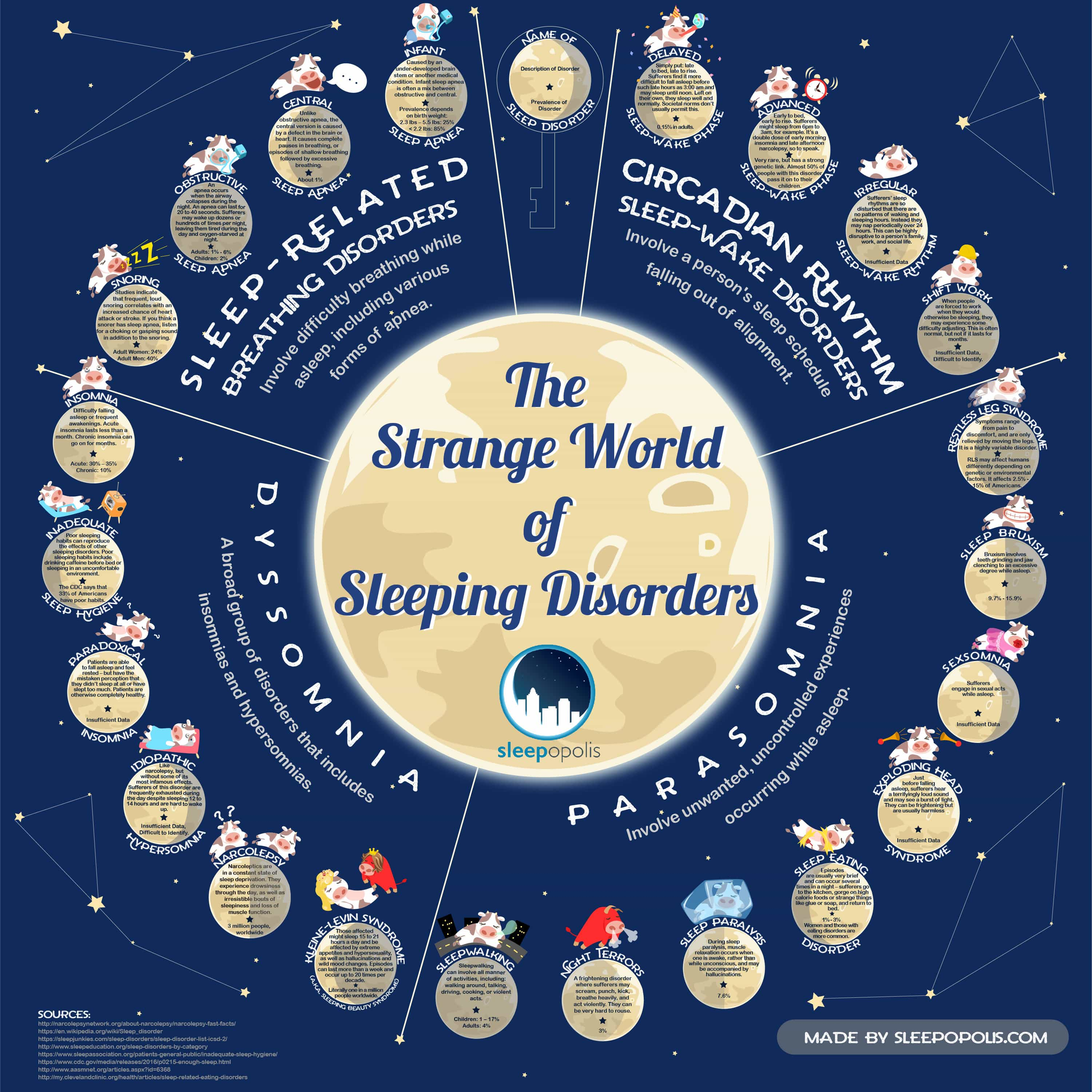 The Strange World of Sleep Disorders