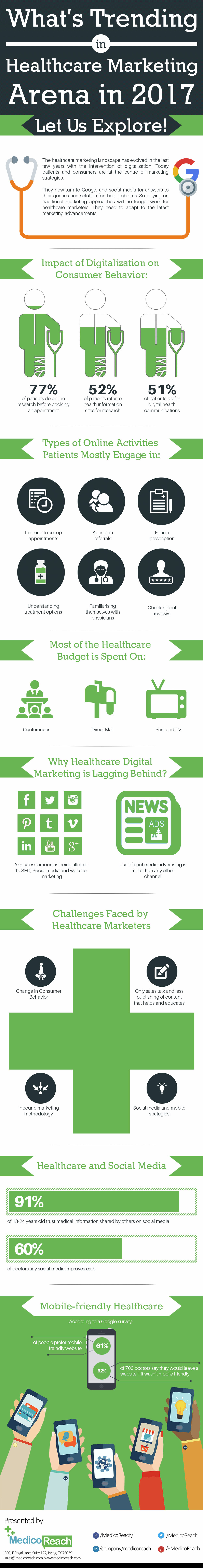 What's Trending Healthcare Marketing Arena in 2017?