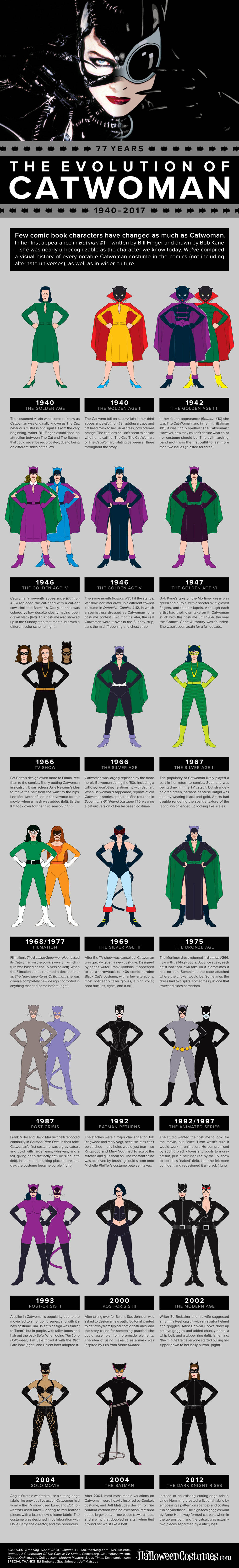 Evolution of Catwoman