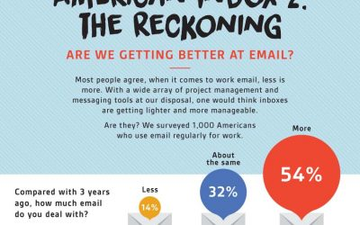 Work Email Trends After Hours