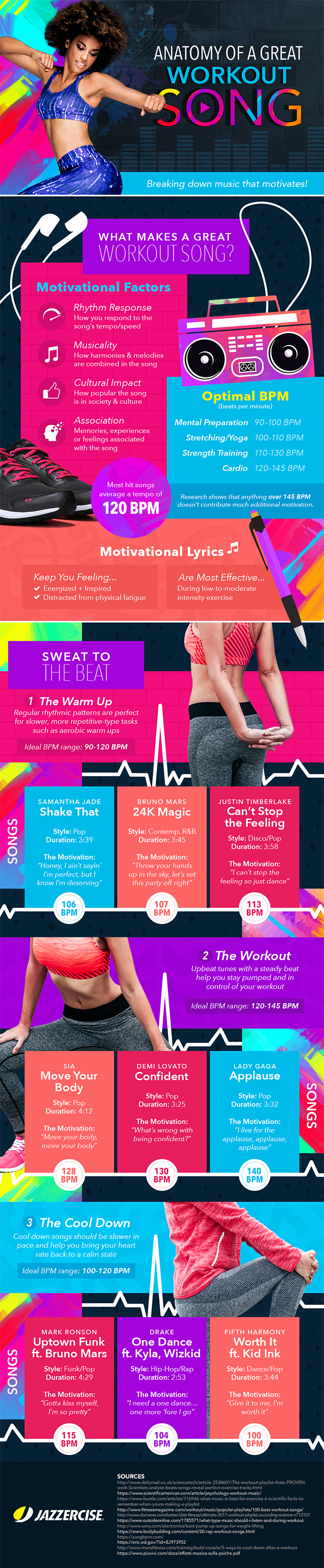 Anatomy of a Great Workout Song