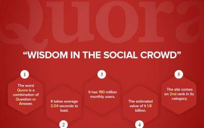 Quora: Wisdom in Social Crowd