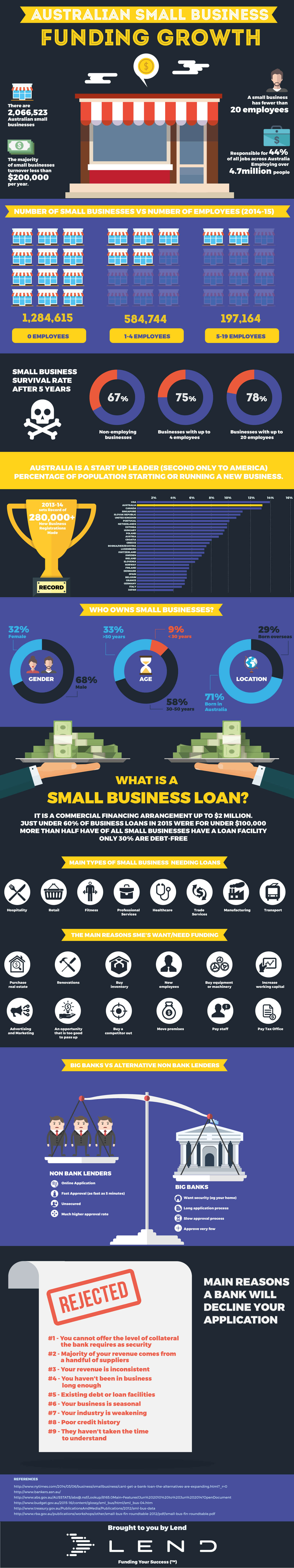 Australian Small Business & the Funding Challenges