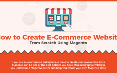 How to Create Ecommerce Store From Scratch With Magento