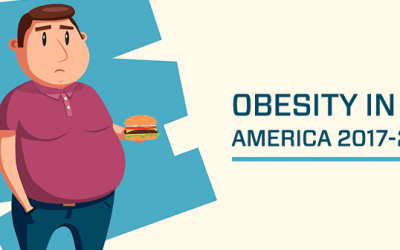 Is Obesity Growing Too Fast in the United States?