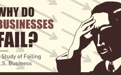 Why Do Businesses Fail?