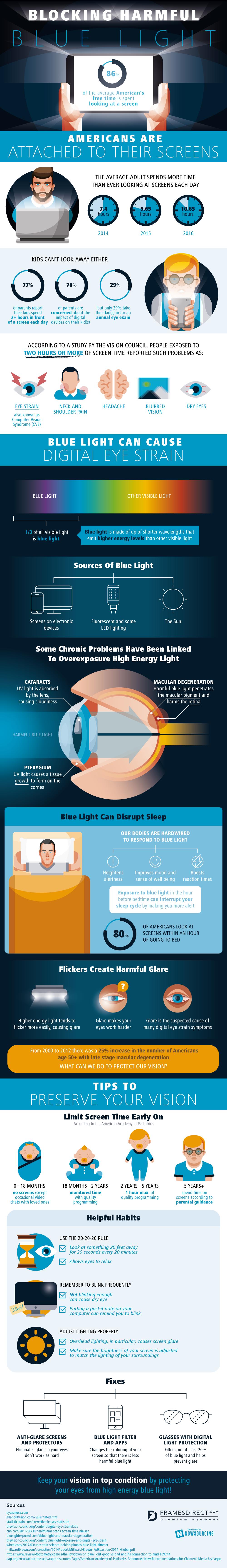 Blocking Harmful Blue Light