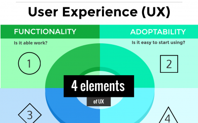 Fundamentals of EHR User Experience
