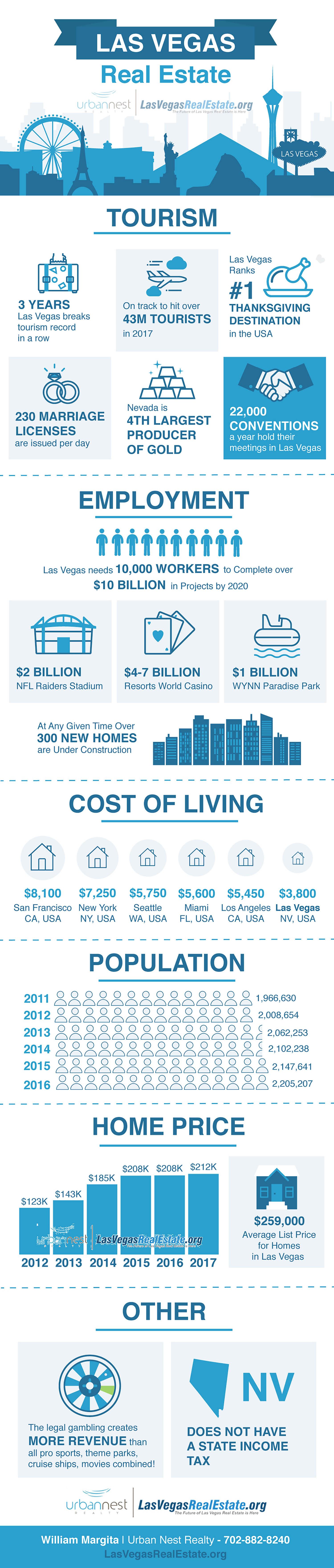 The Las Vegas Real Estate Market