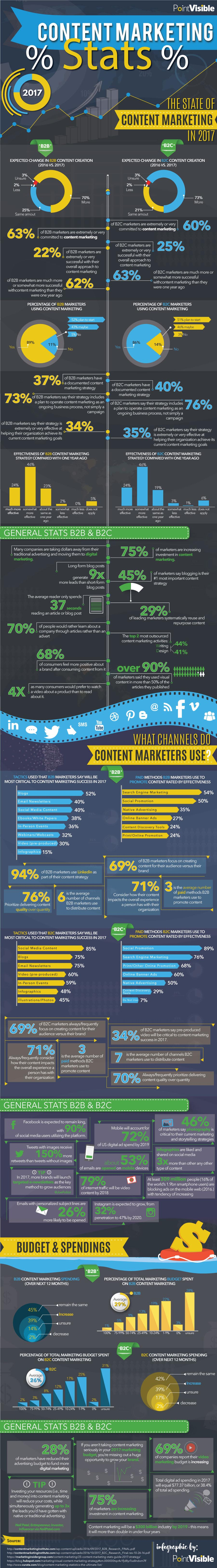 Content Marketing Stats – 2017 Edition