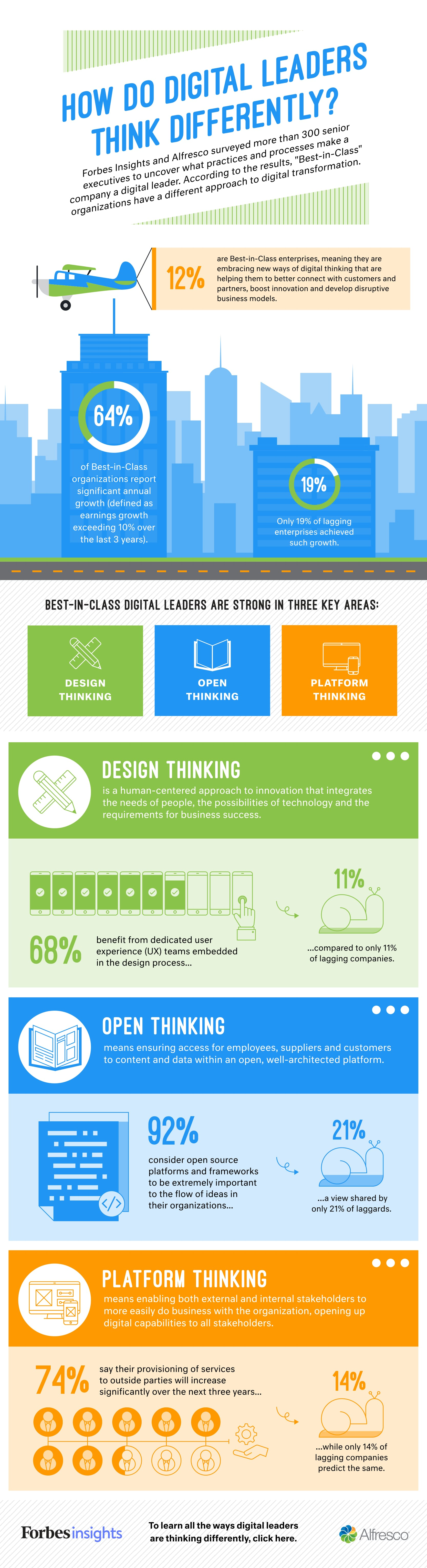How Do Digital Leaders Think Differently?