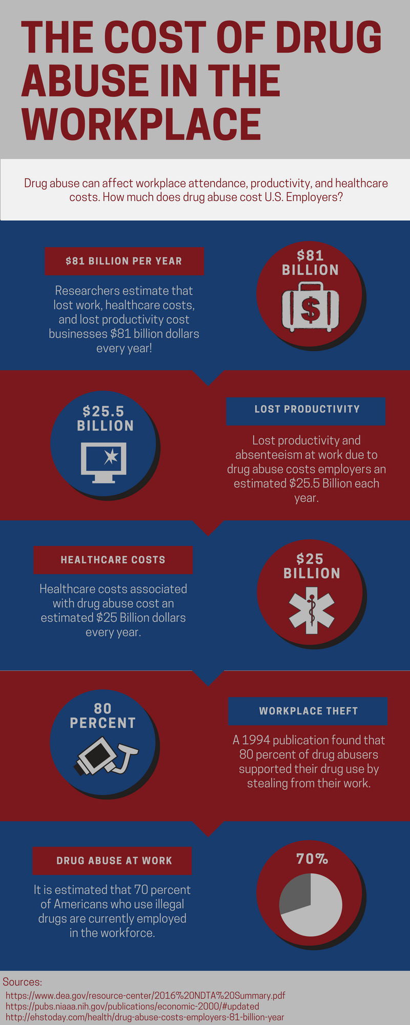 The Cost of Drug Abuse in the Workplace