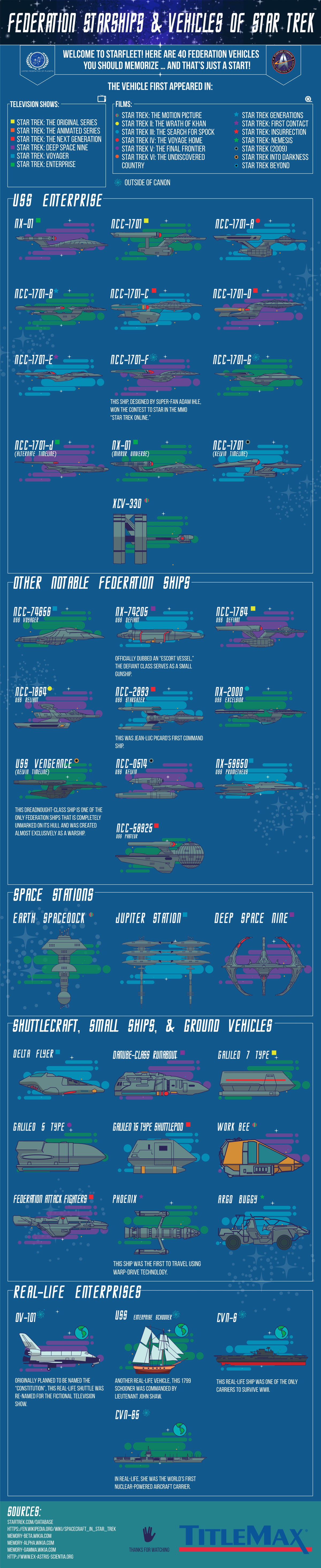 Federation Starships & Vehicles of Star Trek