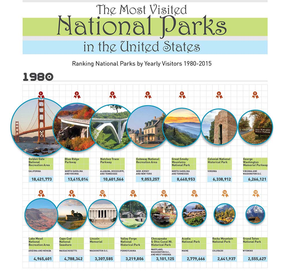 The Most Popular Designs Australians Want In Their Homes: The Most Visited National Parks In The United States