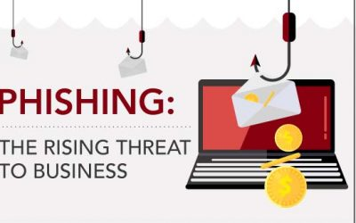 Phishing – The Rising Threat To Business