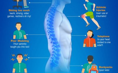 Your Posture is the Window to Your Spine and a Key to Your Health