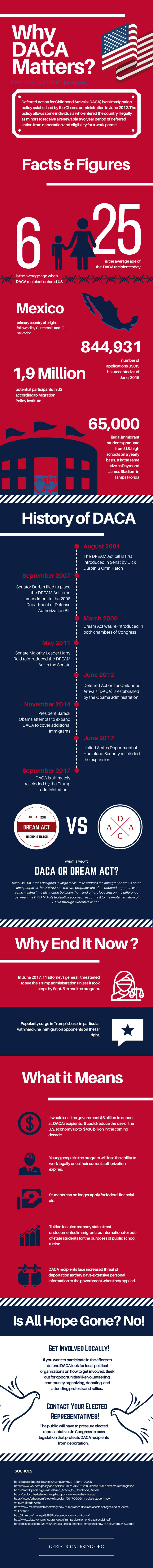 Why DACA Matters?