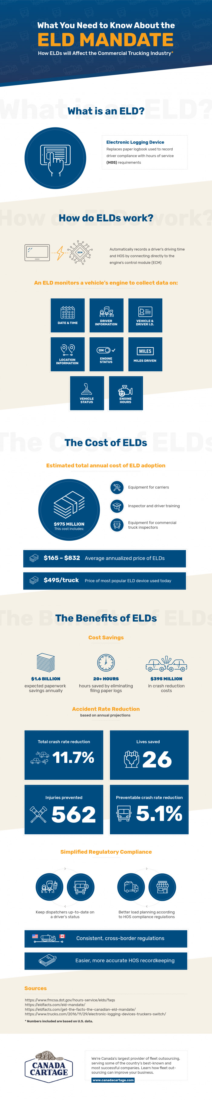 ELD Mandate Facts