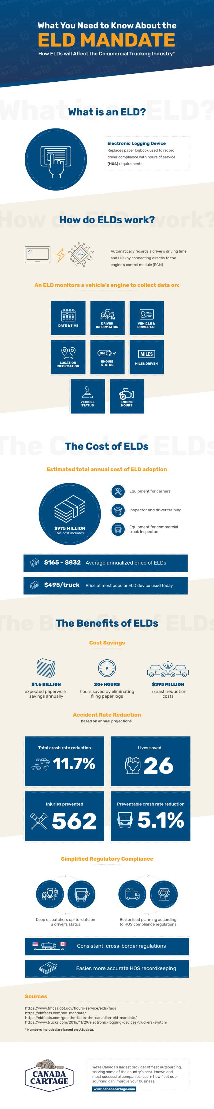 ELD Mandate Facts