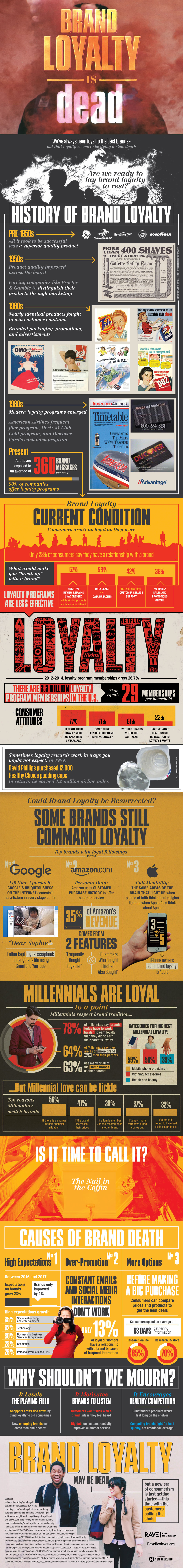 Brand Loyalty Is Dead