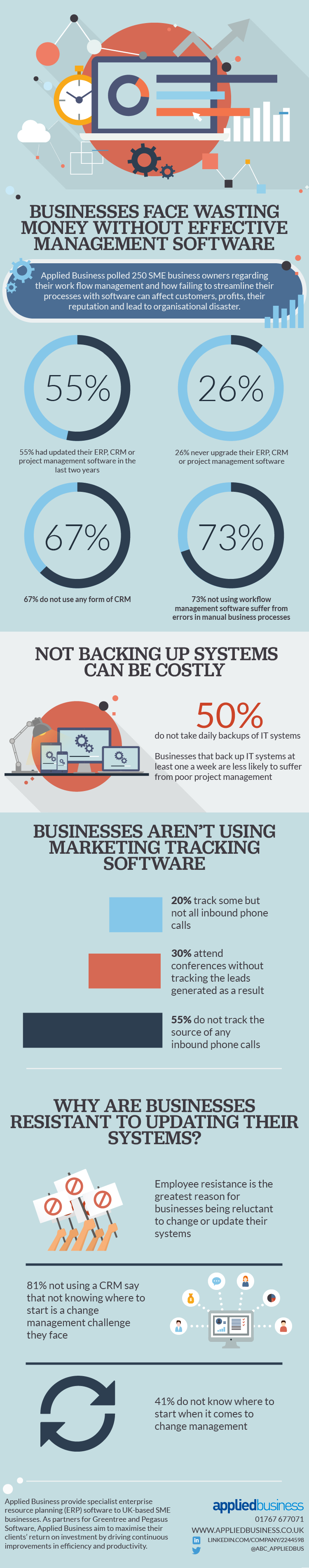 Businesses Face Wasting Money Without Effective Management Software