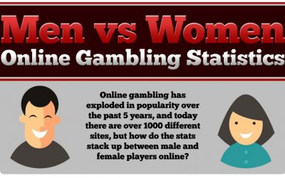 Mens vs Women: Online Gambling Stats