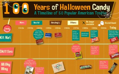 100 Years of Halloween Candy