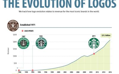 Evolution of Some of the Most Iconic Business Logos