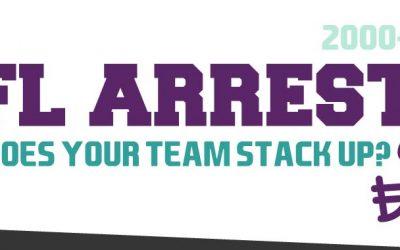 NFL Arrests by Team